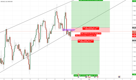 GBPAUD: Wait for a clear break for either position