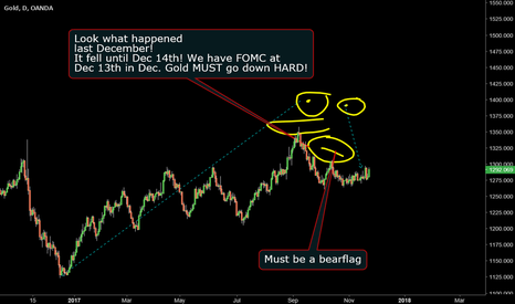 XAUUSD: Gold: Psychology