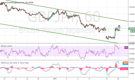 GBPJPY: buy setup for  the gbpjpy