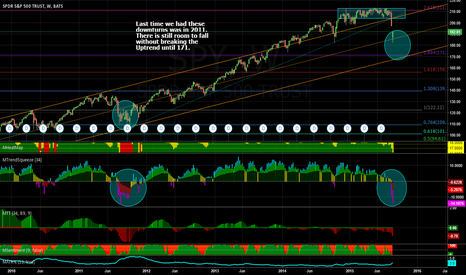 SPY: The major Uptrend is still valid, until 170