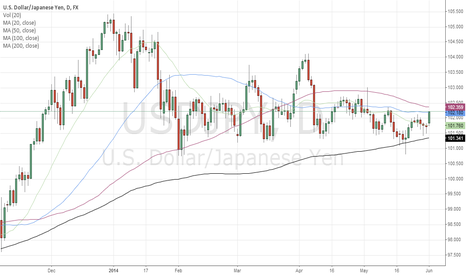 USDJPY: USD/JPY Long Opportunity