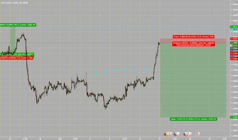 EURUSD: евро месяц