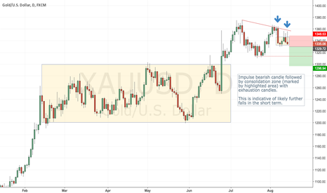 XAUUSD: Gold short - double followed confirming price action