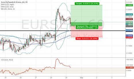 EURSEK: eur/sek