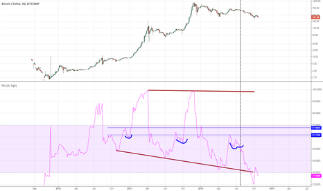 BTCUSD: Bitcoins failed bubble at $680-650.