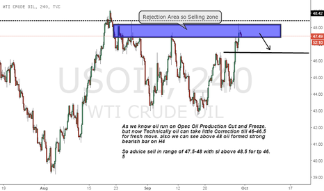 USOIL: oil short on Correction and Strong Resistance at 4H
