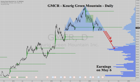 GMCR: GMCR -Keurig Green Mountain - Daily - Massive TOP