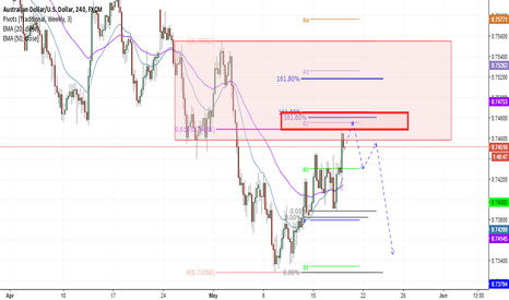AUDUSD: AUDUSD could be moving lower.