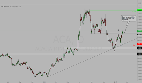 ACA: ACA - Potential 123 low - Higher high - Higher low