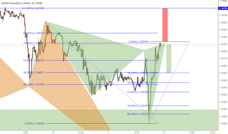 GBPUSD: Short this Gartley