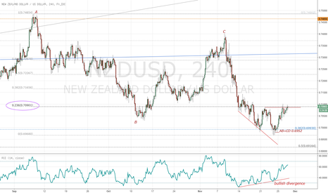 NZDUSD: NZDUSD bullish ABC