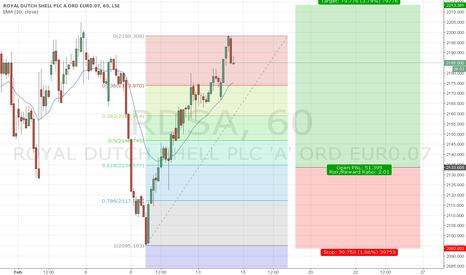 RDSA: UK Stock RD Shell, H1 Long