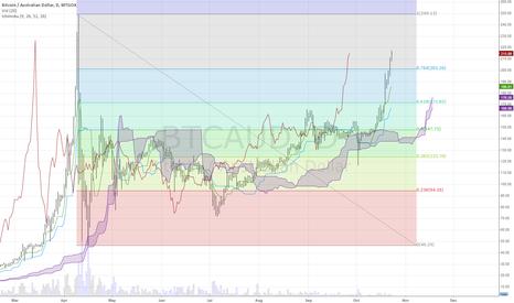 BTCAUD: BTAUD Trading above the 76.4% Fibo