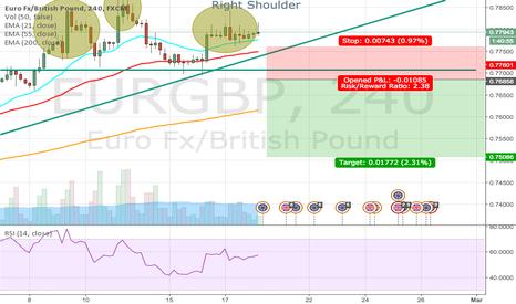 EURGBP: Short Break Down
