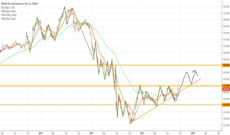 GBPJPY: FORMED A CLEAR ASCENDING TRIANGLE GOING UP HIGHER!