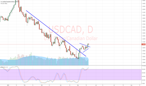 USDCAD: USD/CAD Bull Flag Breakout