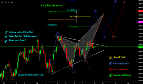 NIFTY: Nifty : Let's Ride the waves...