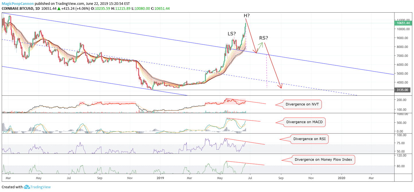 Here's How BTC Could Still Fall To 3K! (A Risk Exercise) for