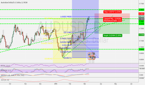 AUDUSD: AUD/USD DAILY SHORT AFTER BOUNCE AT 0.75 RESISTANCE