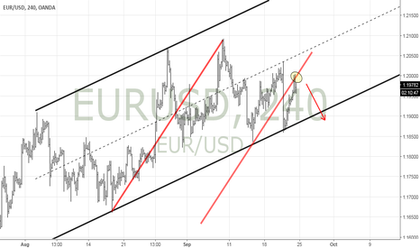 EURUSD: EURUSD Channel still holds, Trend Angle tested