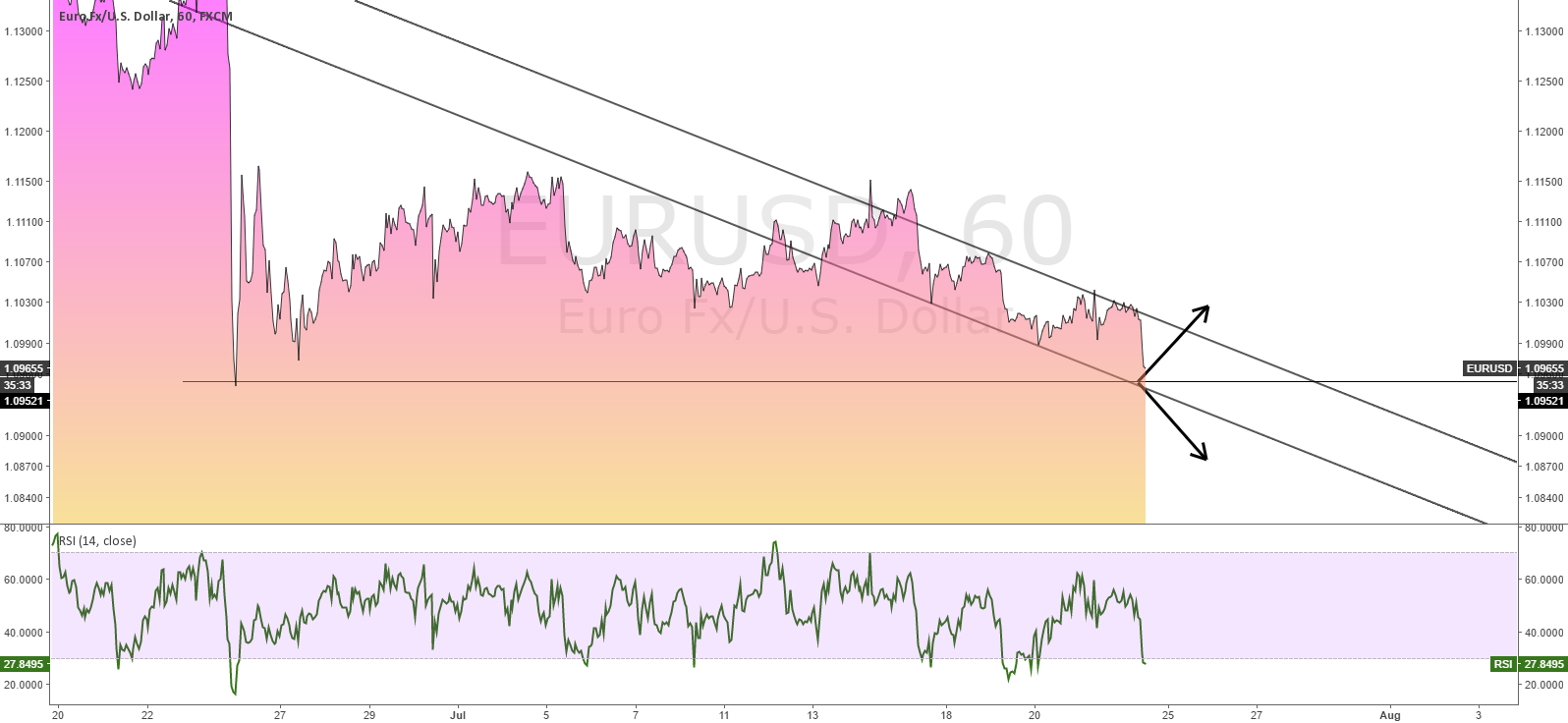 EURUSD RIGHT AT THE EDGE OF BREAKOUT OF RANGE LOWS.