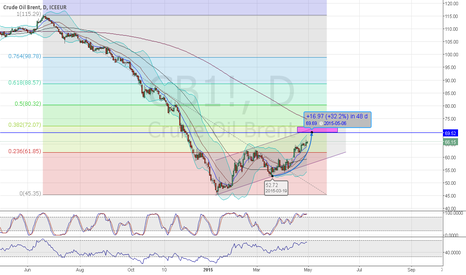 CB1!: Next short Brent