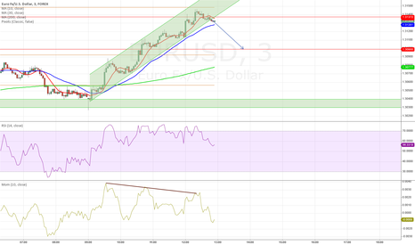 EURUSD: Exit from channel + Divergence