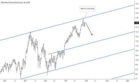 GER30: DAX: Potential Sell Off About to Begin