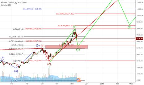 BTCUSD: Волны на Bitcoin