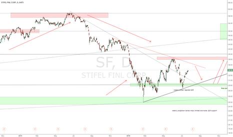 SF: $SF Stifel Bank