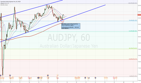 AUDJPY: Going up...