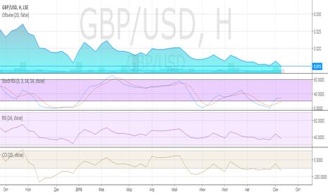 GBP/USD: GBP/USD