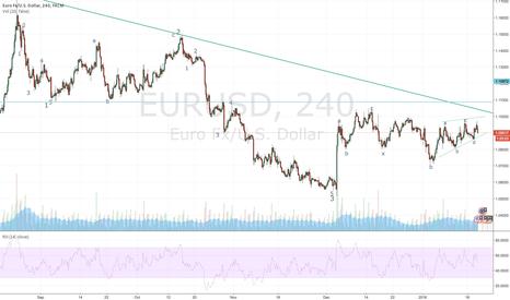 EURUSD: EURUSD 4H Elliott Wave analysis