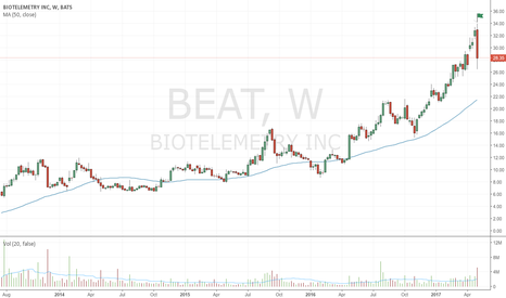BEAT: Bearish up-thrust