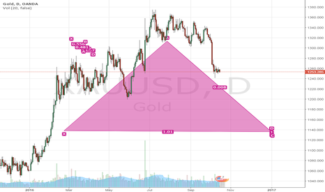 XAUUSD: UP & DOWN > EARLY 2016 IS UP> NOW DOWN