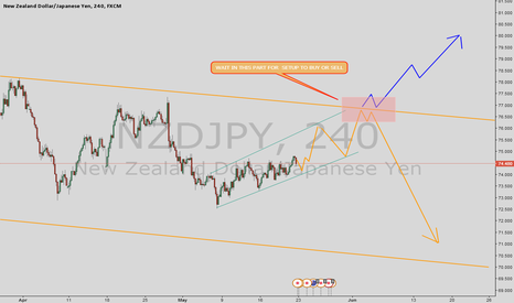 NZDJPY: WAIT IN THIS PART FOR  SETUP TO BUY OR SELL