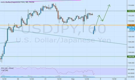 USDJPY: close gap and going long