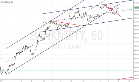 BANKNIFTY: BANKNIFTY Analysis