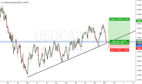 USDCAD: Possible long position setup on USDCAD