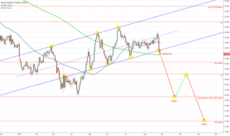 GBPUSD: Potential Continuation of Long Term Downtrend