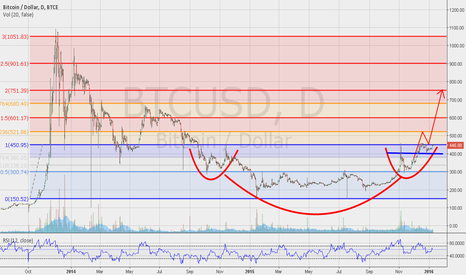 BTCUSD: BTC/USD  REVERSE HEAD & SHOULDERS PATTERN