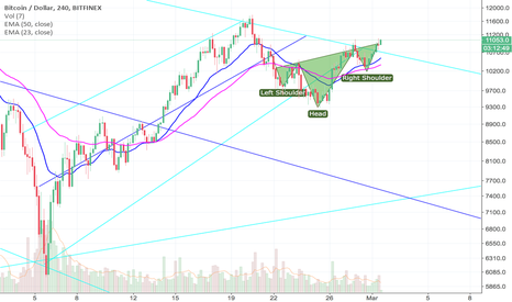BTCUSD: POSSIBLE ENTRY POINT