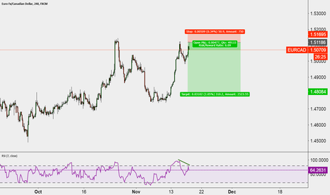 EURCAD: Short opportunity