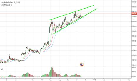 EURCHF: Mid-range rising wedge