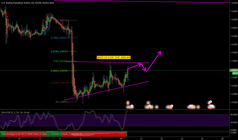 USDCAD: WATCH FOR THE BREAK