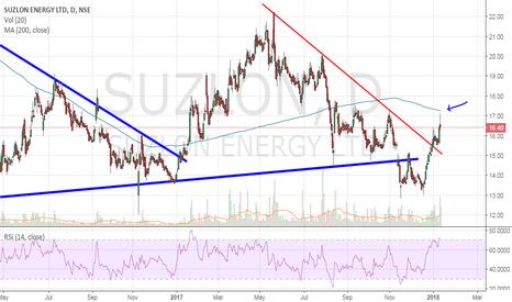 SUZLON: Suzlon - Keep on radar