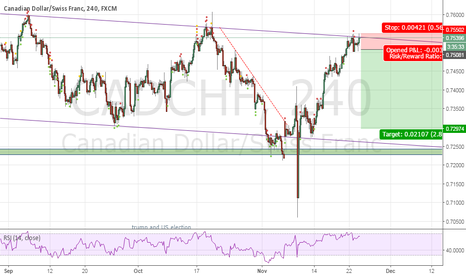CADCHF: short on CADCHF