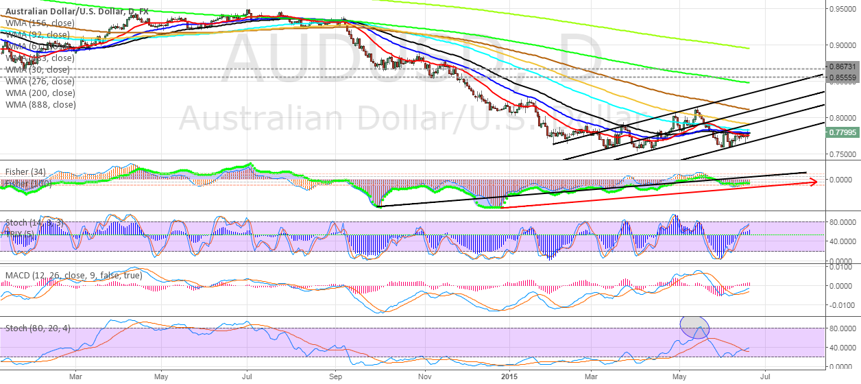AUDUSD Impulse was made by Yellen )  'GOOD BUY'