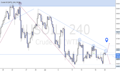 "USOIL: USOIL antes del ""Crude Oil Inventories"""