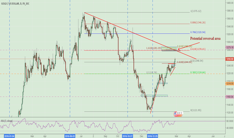 XAUUSD: Potential reversal area of GOLD